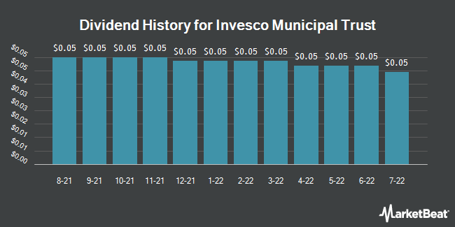 Dividend Payments by Quarter for Invesco Municipal Trust (NYSE:VKQ)
