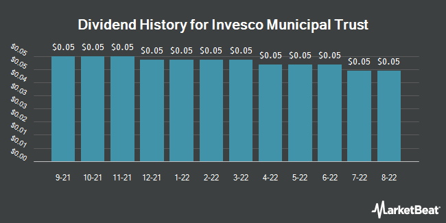Dividend History for Invesco Municipal Trust (NYSE:VKQ)