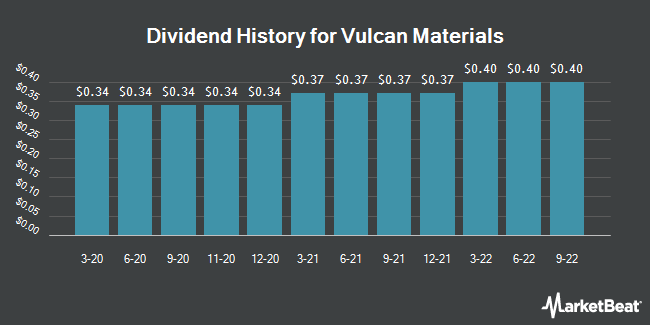 Dividend Payments by Quarter for Vulcan Materials Company (NYSE:VMC)