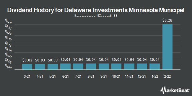 Dividend History for Delaware Investments Minnesota Municipal Income Fund II (NYSE:VMM)