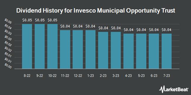 Dividend History for Invesco Van Kampen Munpl Oprtnty Tr (NYSE:VMO)