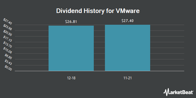 Dividend Payments by Quarter for VMware (NYSE:VMW)