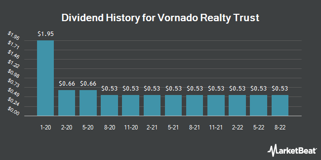 Dividend Payments by Quarter for Vornado Realty Trust (NYSE:VNO)