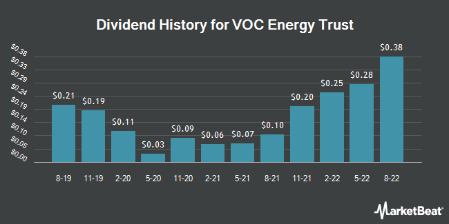 Dividend Payments by Quarter for VOC Energy Trust (NYSE:VOC)