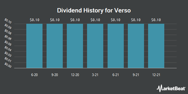 Dividend History for Verso (NYSE:VRS)