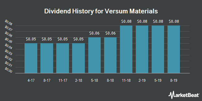 Dividend Payments by Quarter for Versum Materials (NYSE:VSM)