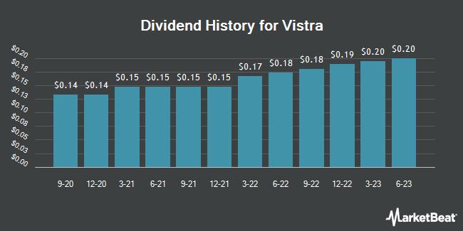 Dividend History for Vistra Energy (NYSE:VST)