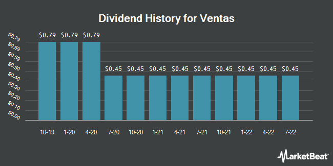 Dividend History for Ventas (NYSE:VTR)