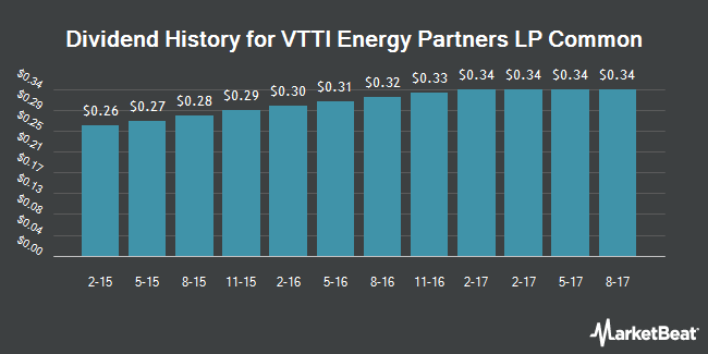 Dividend Payments by Quarter for VTTI Energy Partners LP (NYSE:VTTI)