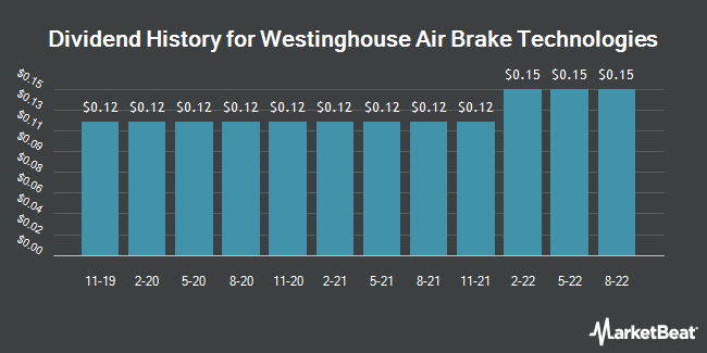 Dividend Payments by Quarter for Westinghouse Air Brake Technologies Corporation (NYSE:WAB)