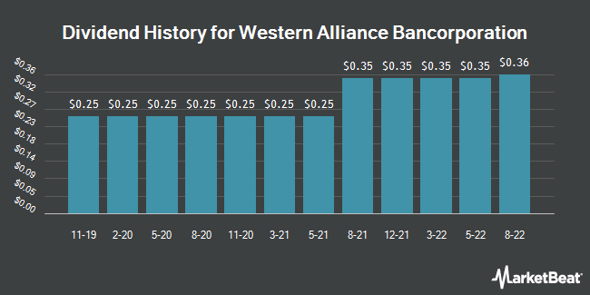 Dividend History for Western Alliance Bancorporation (NYSE:WAL)