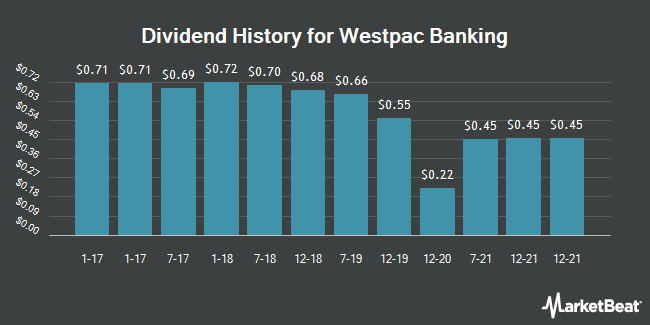 Dividend Payments by Quarter for Westpac Banking Corp (NYSE:WBK)