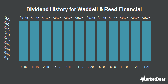 Dividend History for Waddell & Reed Financial (NYSE:WDR)