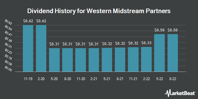 Dividend Payments by Quarter for Western Gas Partners, LP (NYSE:WES)