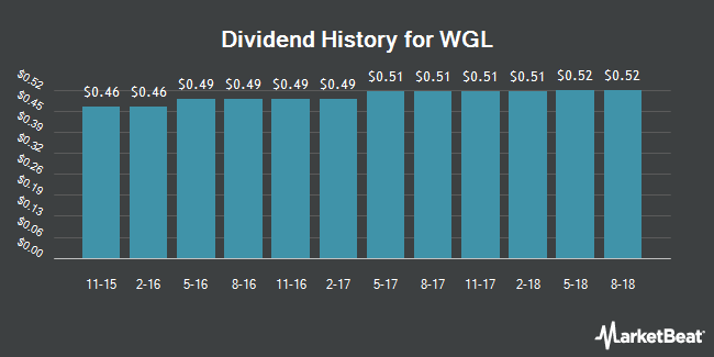 Dividend Payments by Quarter for WGL (NYSE:WGL)