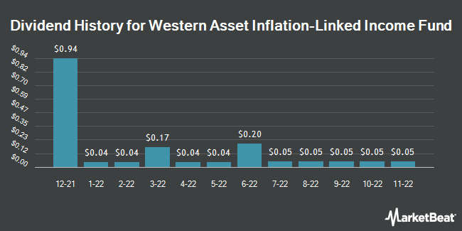 Dividend Payments by Quarter for Western Ast Clymr Infl Lkd Sc & Incm Fd (NYSE:WIA)