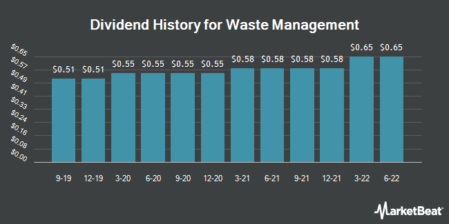 Dividend Payments by Quarter for Waste Management (NYSE:WM)