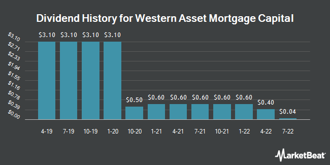 Dividend Payments by Quarter for Western Asset Mortgage Capital Corporation (NYSE:WMC)