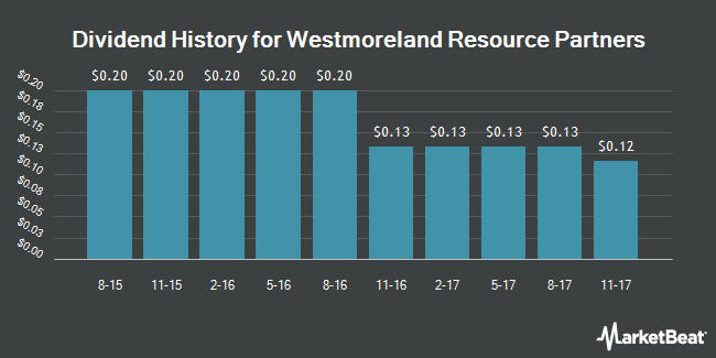 Dividend Payments by Quarter for Westmoreland Resource Partners, LP (NYSE:WMLP)