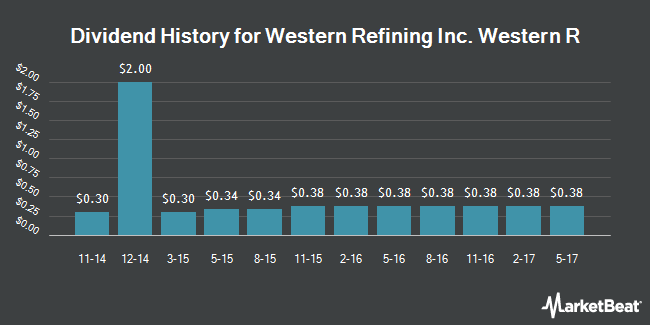 Dividend Payments by Quarter for Western Refining (NYSE:WNR)