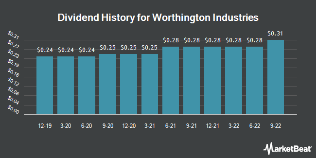 Dividend Payments by Quarter for Worthington Industries (NYSE:WOR)