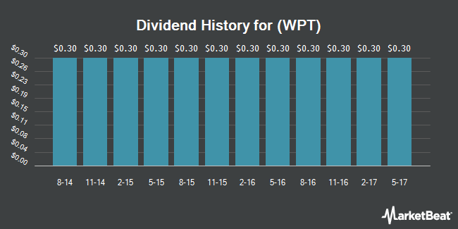 Dividend Payments by Quarter for World Point Terminals LP (NYSE:WPT)