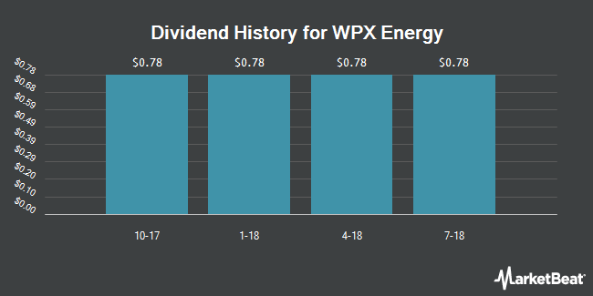 Dividend Payments by Quarter for WPX Energy (NYSE:WPXP)