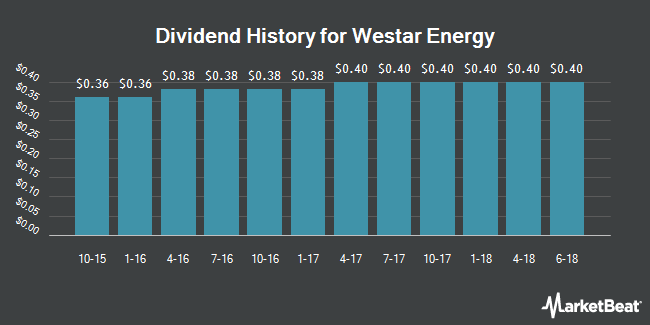 Dividend Payments by Quarter for Westar Energy (NYSE:WR)