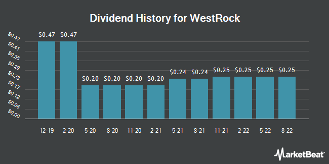 Dividend Payments by Quarter for Westrock Company (NYSE:WRK)