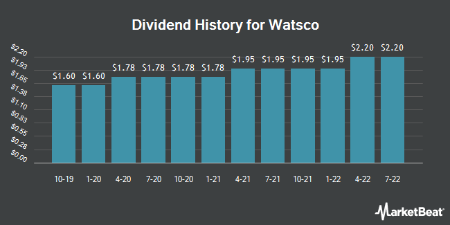 Dividend Payments by Quarter for Watsco (NYSE:WSO)