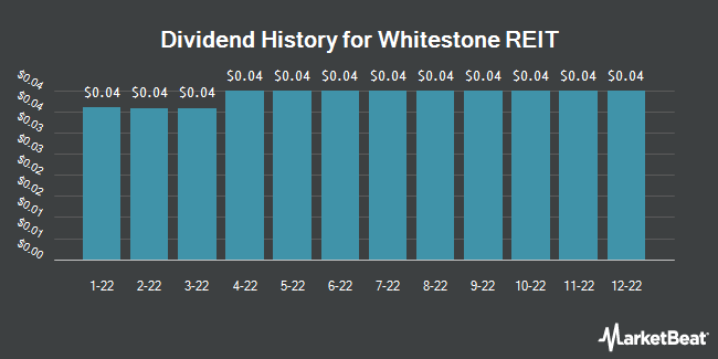 Dividend History for Whitestone REIT (NYSE:WSR)