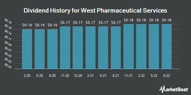 Dividend Payments by Quarter for West Pharmaceutical Services (NYSE:WST)