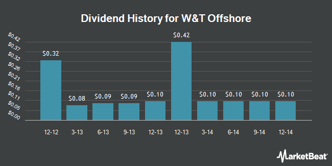 Dividend Payments by Quarter for W&T Offshore (NYSE:WTI)