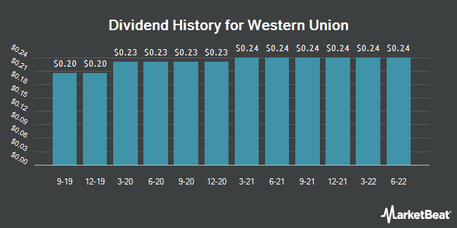 Dividend Payments by Quarter for Western Union (NYSE:WU)