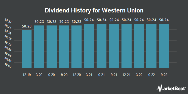 Dividend Payments by Quarter for The Western Union Company (NYSE:WU)