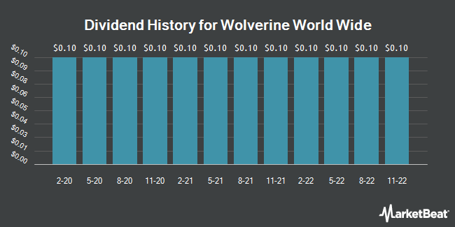Dividend Payments by Quarter for Wolverine World Wide (NYSE:WWW)