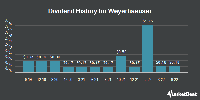 Dividend Payments by Quarter for Weyerhaeuser Company (NYSE:WY)