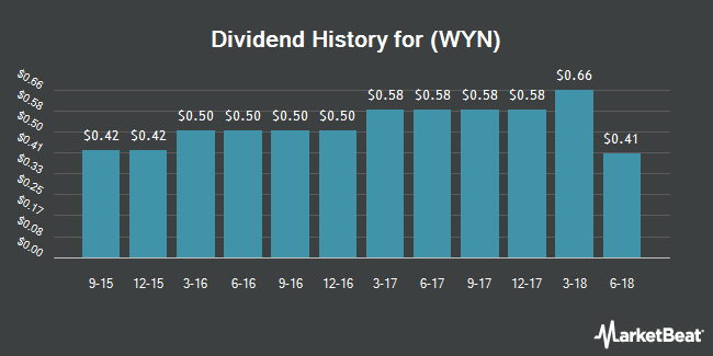 Dividend Payments by Quarter for Wyndham Worldwide (NYSE:WYN)