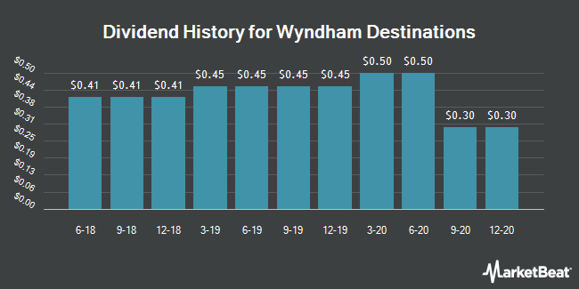Dividend History for Wyndham Destinations (NYSE:WYND)