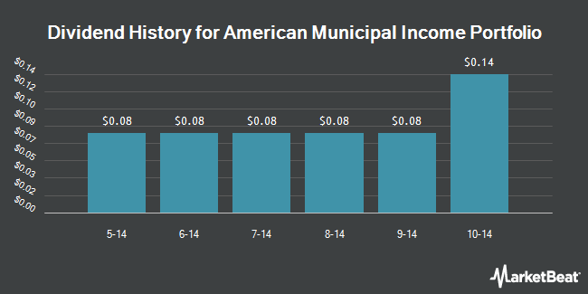 Dividend Payments by Quarter for American Municipal Income Portfolio (NYSE:XAA)