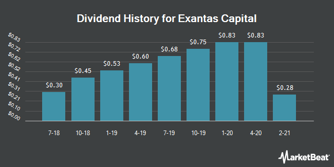 Insider Trades by Quarter for Exantas Capital (NYSE:XAN)