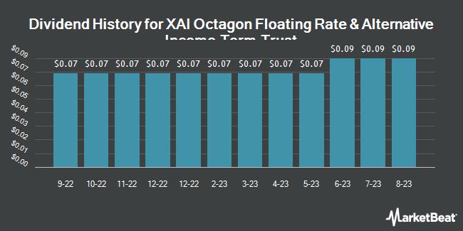 Dividend History for XAI OCTAGON FR/COM (NYSE:XFLT)