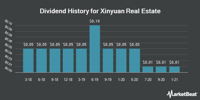 Dividend Payments by Quarter for Xinyuan Real Estate Co. (NYSE:XIN)
