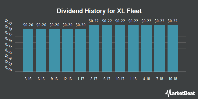 Dividend Payments by Quarter for XL Capital Partners (NYSE:XL)
