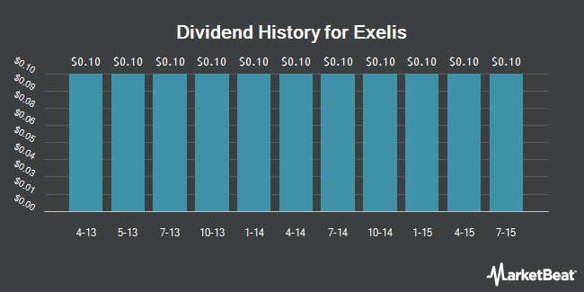 Dividend Payments by Quarter for Exelis (NYSE:XLS)