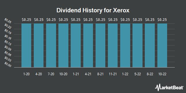 Dividend Payments by Quarter for Xerox (NYSE:XRX)