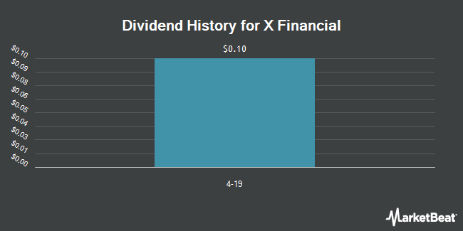 Dividend Payments by Quarter for X Financial (NYSE:XYF)