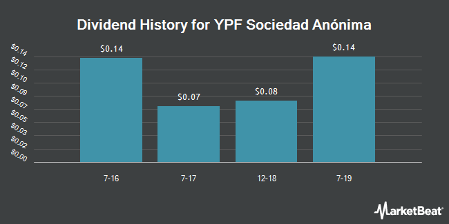 Dividend Payments by Quarter for YPF Sociedad Anonima (NYSE:YPF)