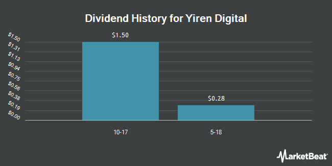 Dividend Payments by Quarter for Yirendai (NYSE:YRD)