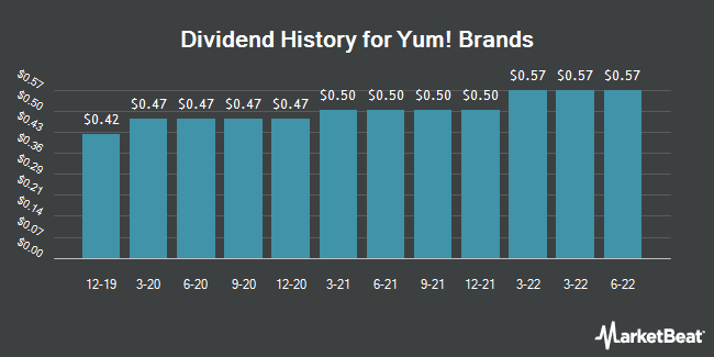 Dividend Payments by Quarter for Yum! Brands (NYSE:YUM)